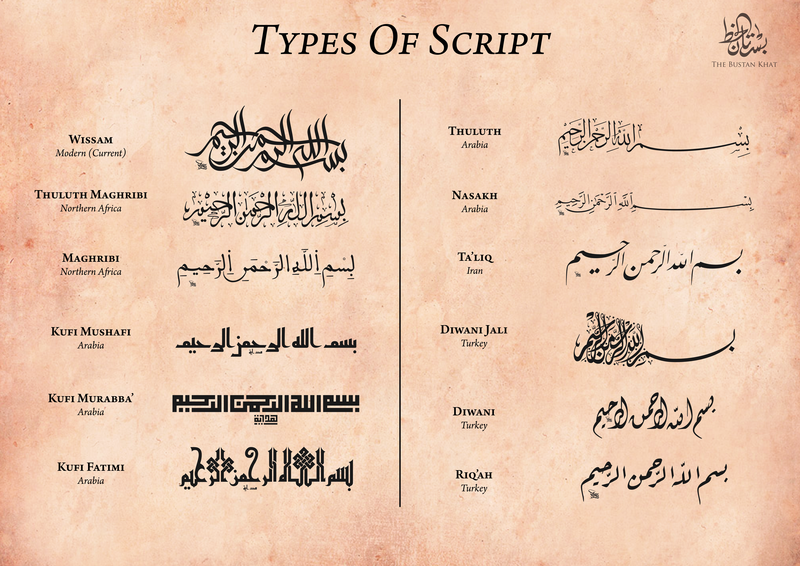 Types of Arabic script and calligraphy by Islamic calligraphers